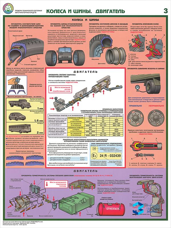 Плакаты «Проверка технического состояния автотранспортных средств» (С-04, ламинированная бумага, А2, 5 листов)