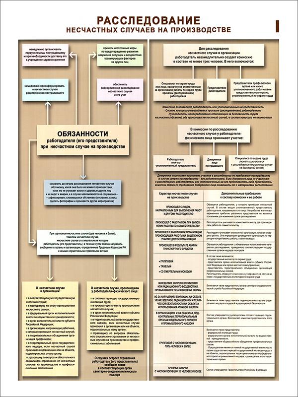 Плакаты «Расследование несчастных случаев на производстве» (С-27, ламинированная бумага, А2, 2 листа)