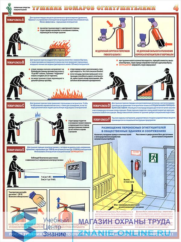 Плакаты «Первичные средства пожаротушения» (С-40, ламинированная бумага, А2, 4 листа)