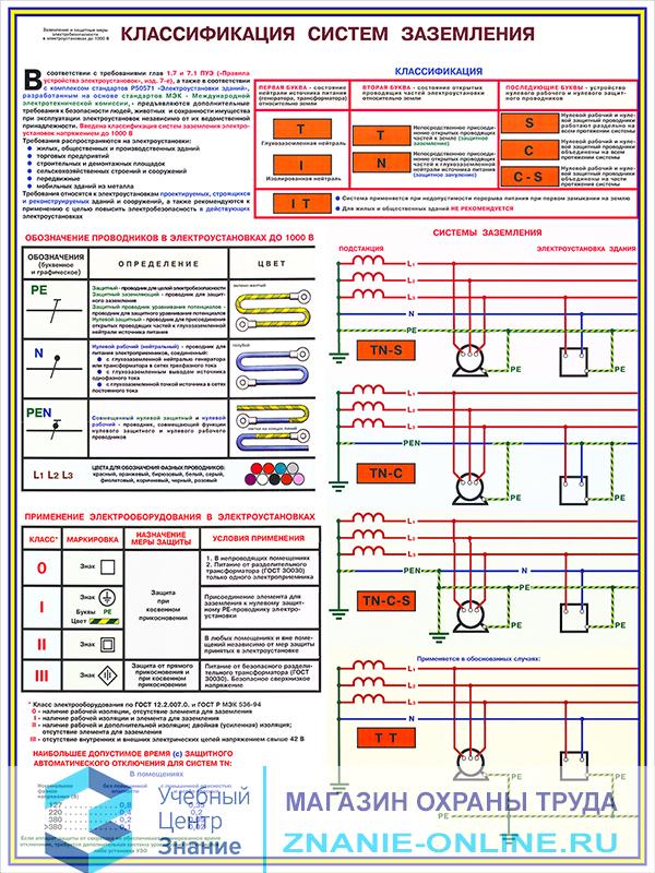 Плакаты «Заземление и защитные меры электробезопасности - напряжение до 1000В» (С-61, ламинированная бумага, А2, 4 листа)