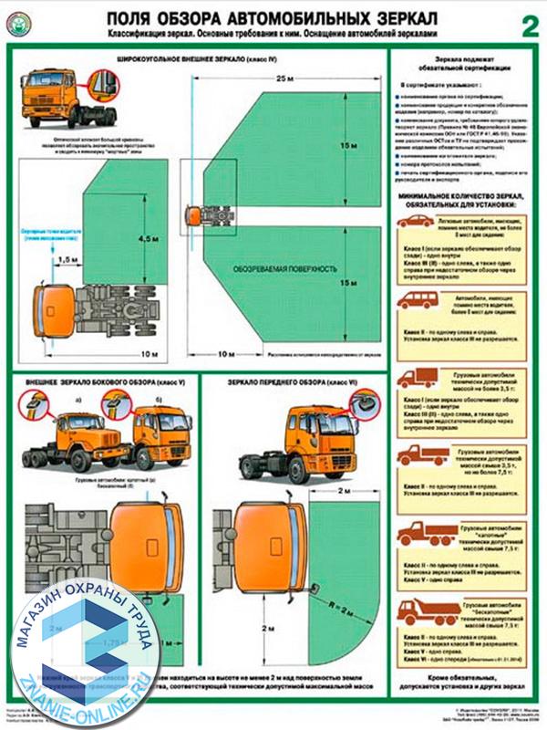 Плакаты «Поля обзора автомобильных зеркал» (С-78, ламинированная бумага, А2, 2 листа)