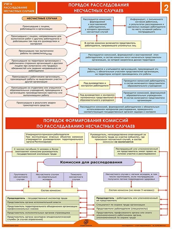Плакаты «Учет и расследование несчастных случаев» (М-09, ламинированная бумага, А2, 4 листа)