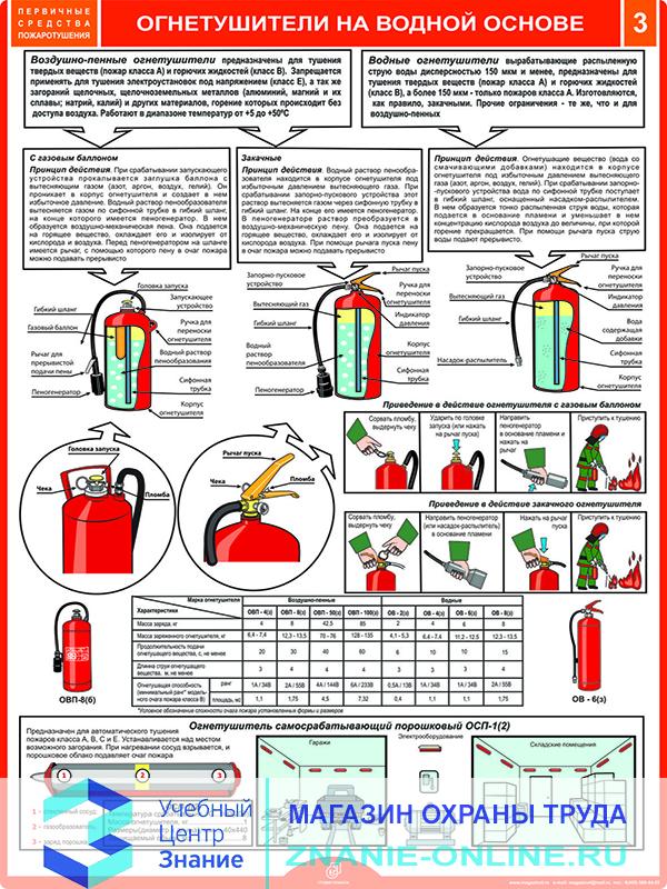 Плакаты «Первичные средства пожаротушения» (М-40, ламинированная бумага, А2, 4 листа)