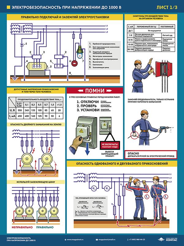 Плакаты «Электробезопасность при напряжении до 1000В» (М-64, ламинированная бумага, А2, 3 листа)