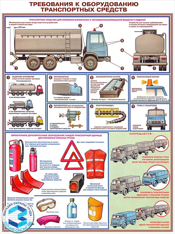 Плакаты «Перевозка опасных грузов автотранспортом» (С-03, ламинированная бумага, А2, 5 листов)