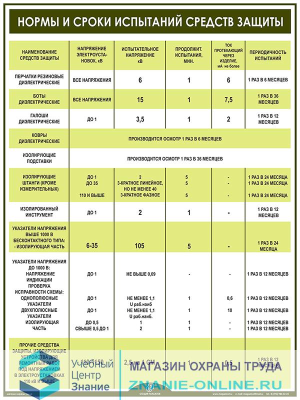 Плакат «Нормы и сроки испытаний средств защиты» (М-10, ламинированная бумага, А2, 1 лист)