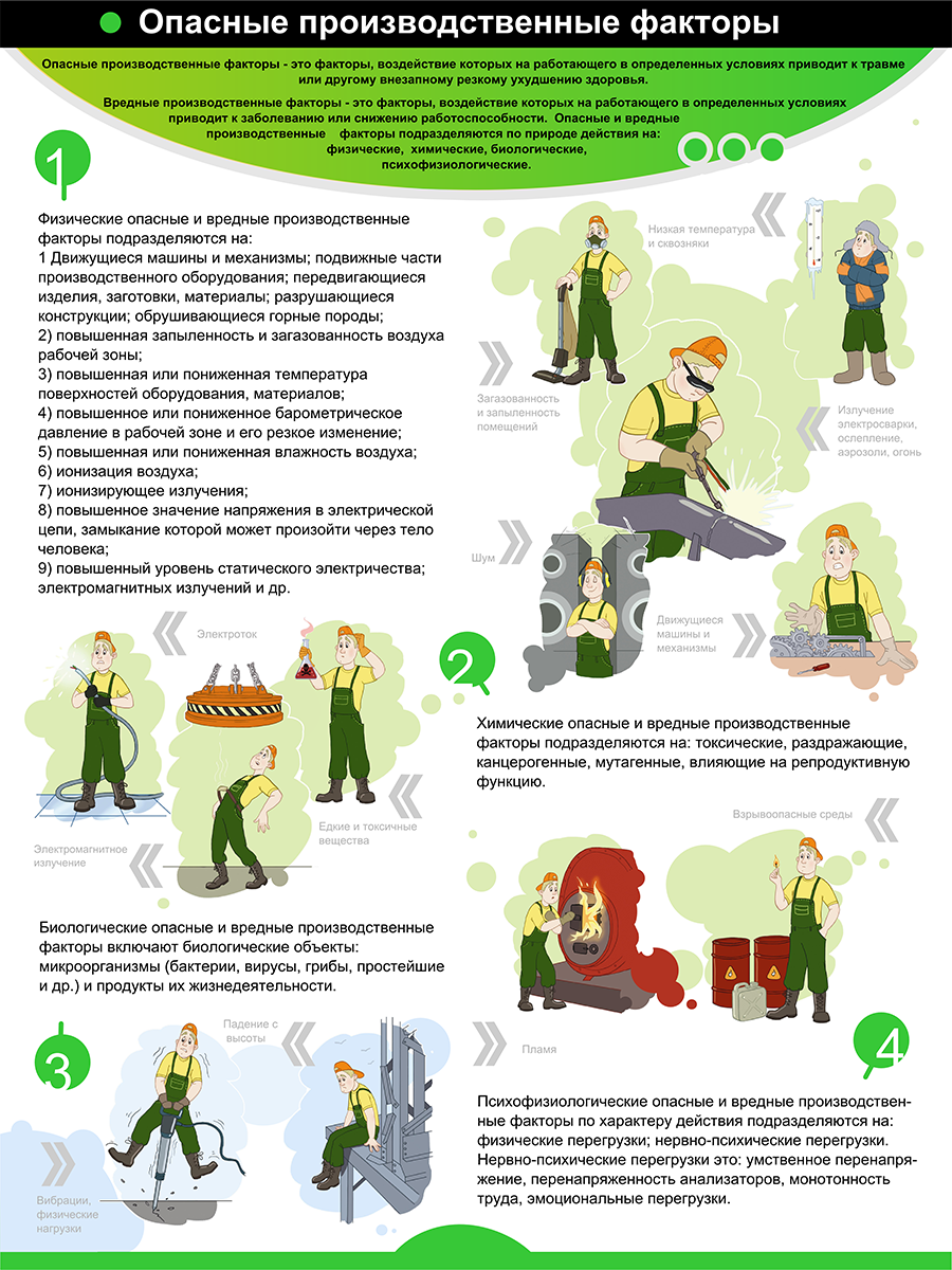 Плакат «Опасные производственные факторы» (М-69, ламинированная бумага, А2, 1 лист)